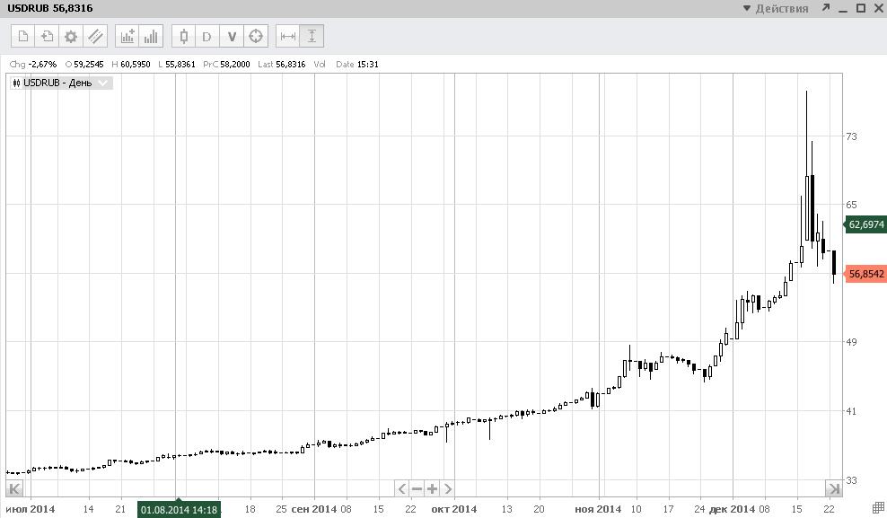 Покупка долларов на бирже
