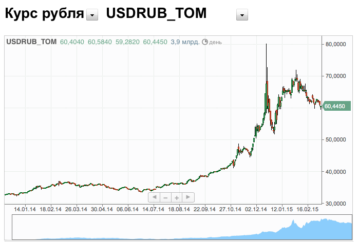 Russian ruble lost half price last year